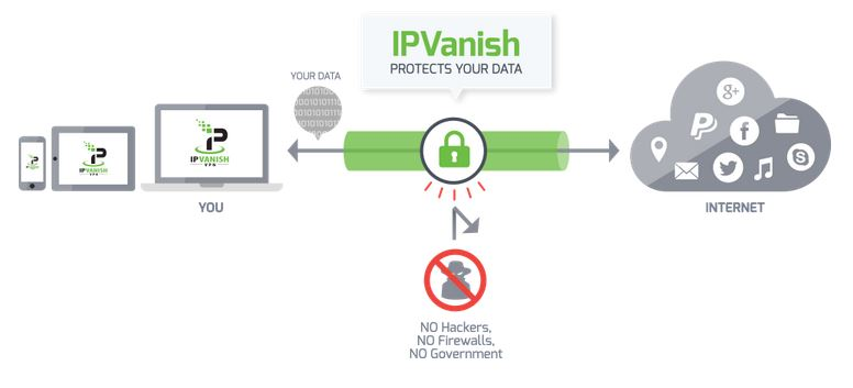 IPVanish Security