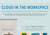 Cloud in the Workspace – How Cloud Is Changing the Way We Work