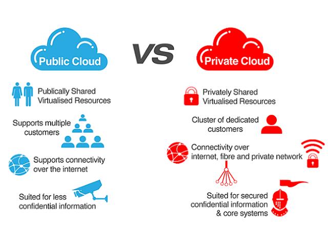 Help Public Or Private Cloud Cloudwedge