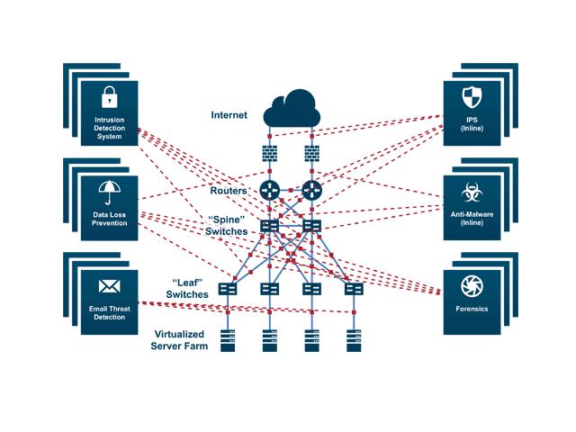 Security Delivery Platform