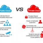Public Vs. Private Cloud